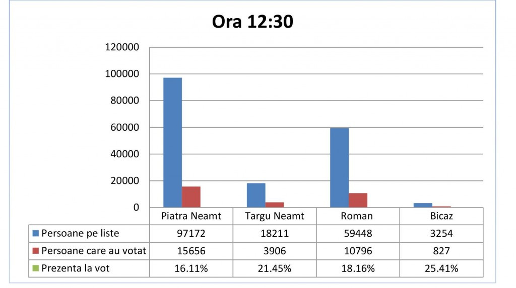 12.30 vot